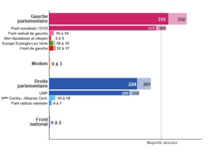 Predictions for the final number of representatives after the second round of elections.  Photo courtesy of LeMonde.fr